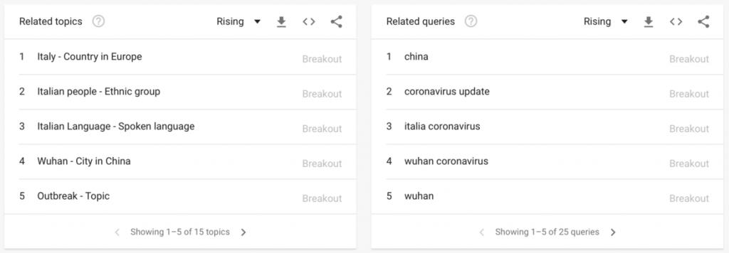 korona vírus dopyty cez Google