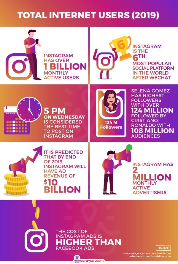 Instagram užívateľské fakty