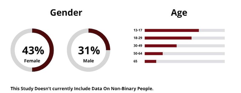 Instagram štatistika - rozdelennie užívateľov podľa veku