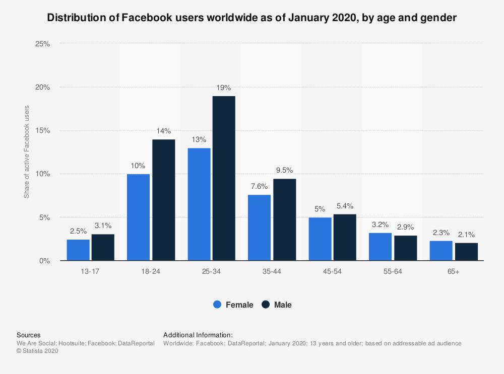 Instagram štatistika - rozdelenie podľa veku