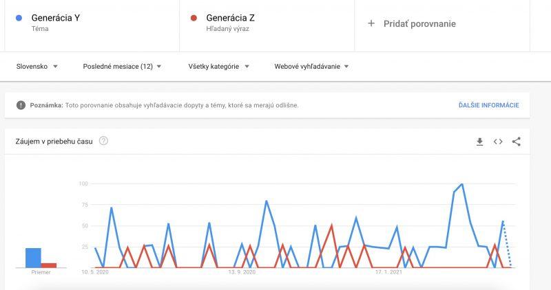 porovnanie výrazov v Google Trends