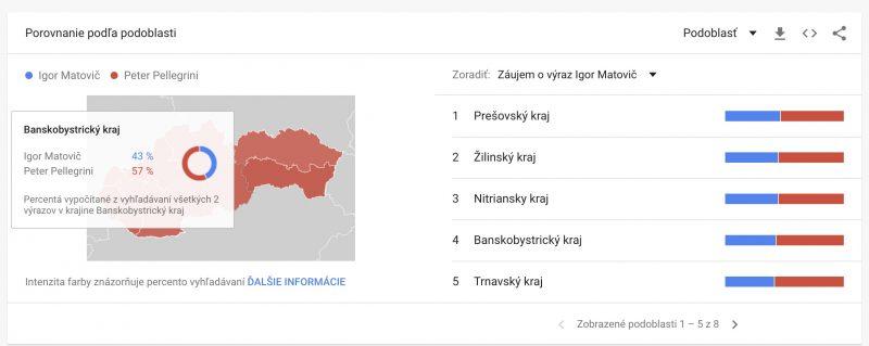 porovnaine výrazov v Google trends podľa demografickej polohy
